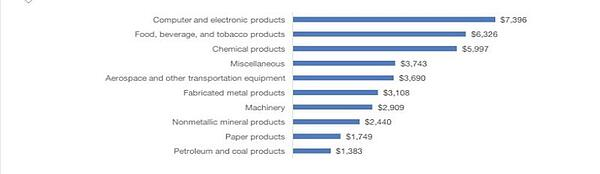 Florida Manufacturing Sectors 2015 Graph