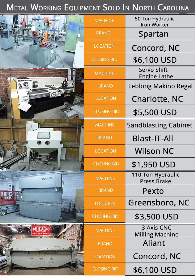 Metalforming Equipment Sold in NC Infographic