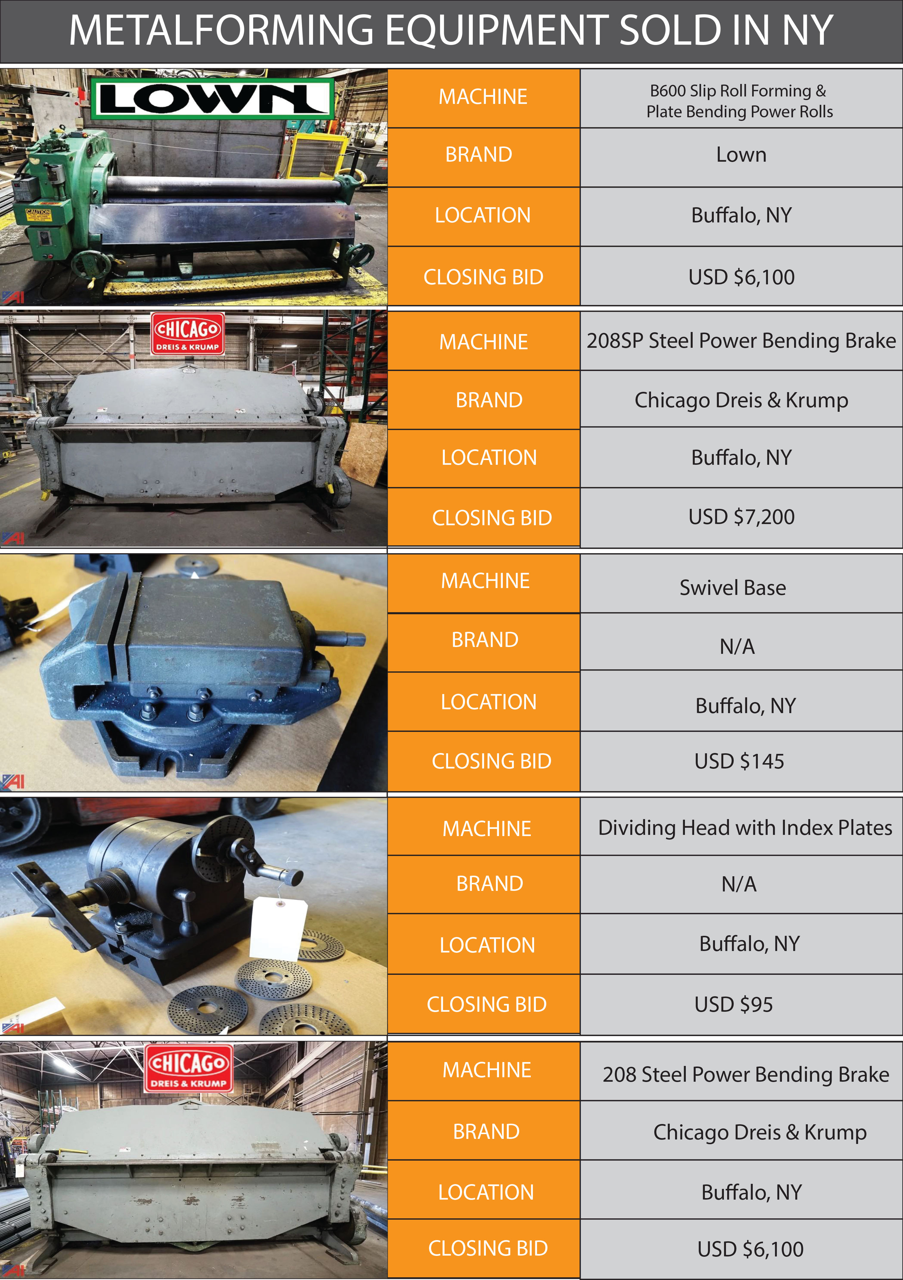 Metalforming Equipment Sold in NY Infographic