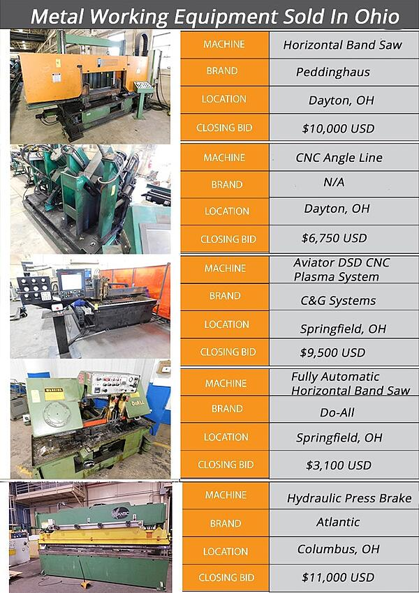 Metalforming Equipment Sold in Ohio Infographic
