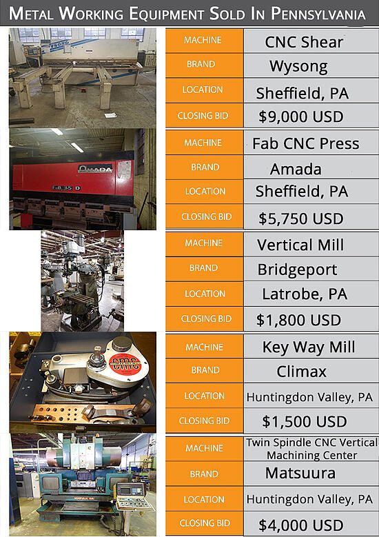 Metalforming Equipment Sold in PA Infographic