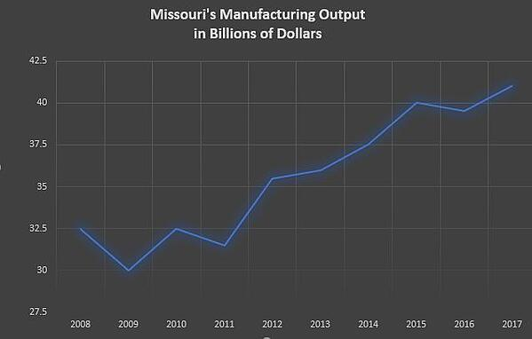 Missouri Manufacturing Output 2008 to 2017