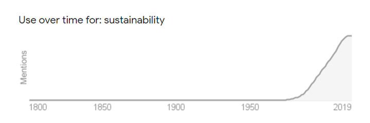 Sustainability over time
