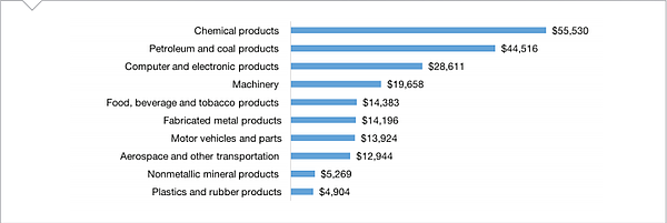 Texas Manufacturing Sector 2015