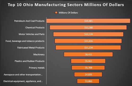 Top 10 Manufacturing Industries In Ohio