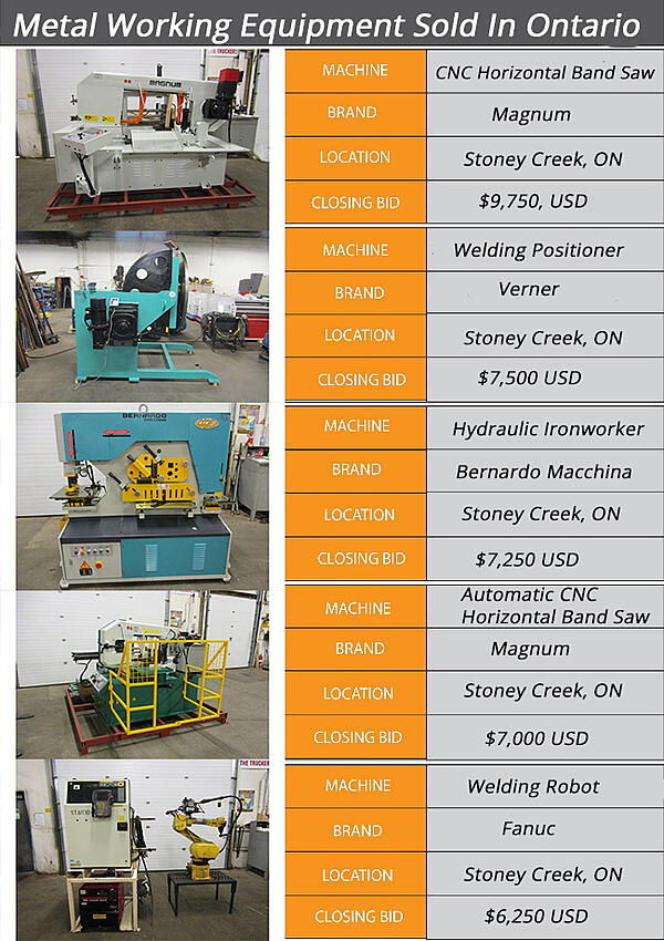 Used Metalforming Equipment Sold in Ontario Infographic