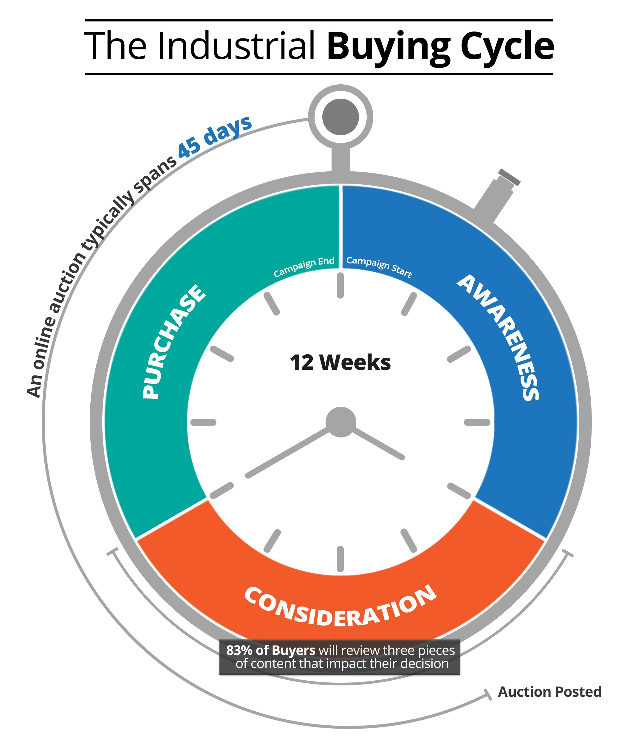 Industrial Buying Cycle Infographic