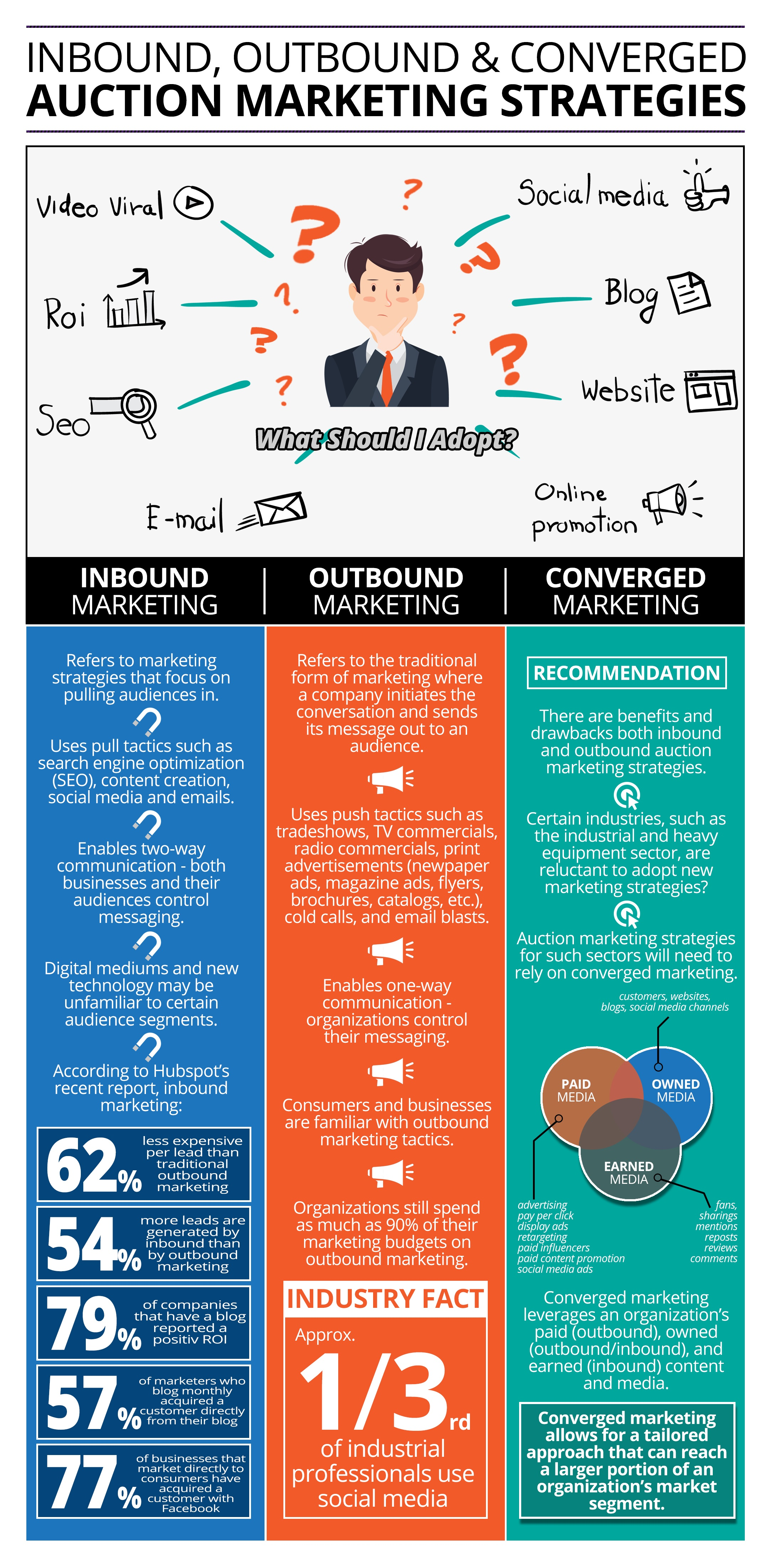 Auction Marketing Strategies Summary Infographic