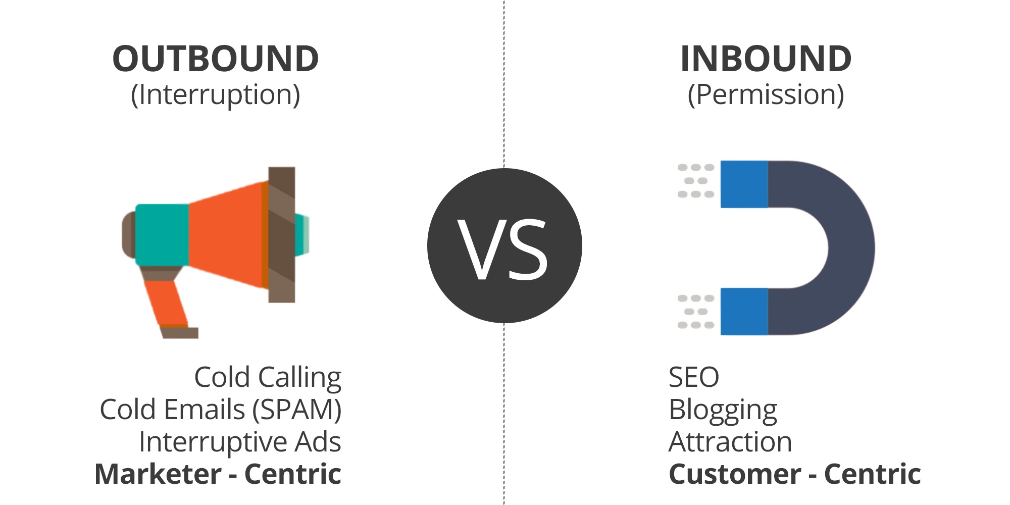 Infographic Explaining Inbound VS Outbound Marketing Strategies