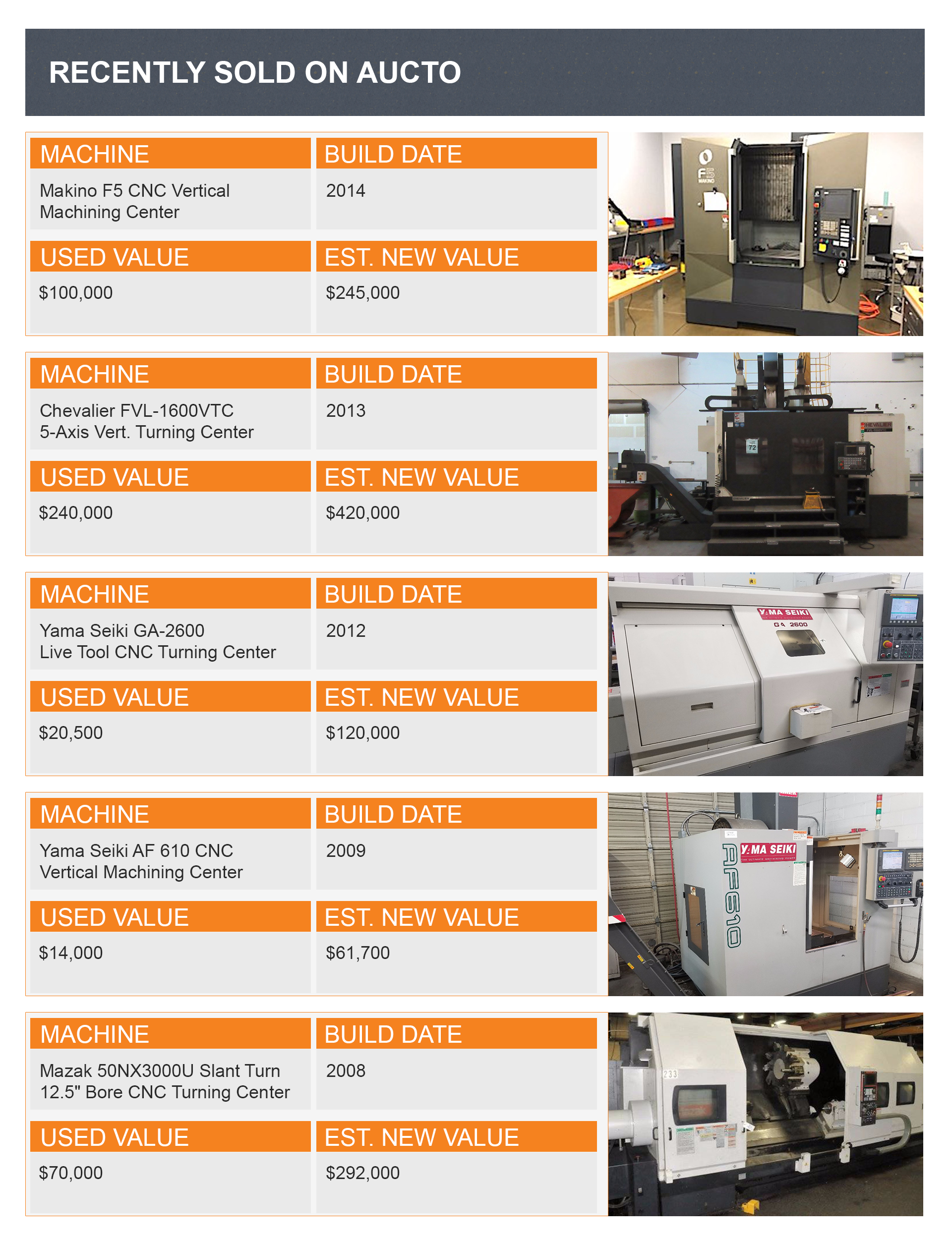 New & Used Price Comparision of Recently Sold Metalworking Machines
