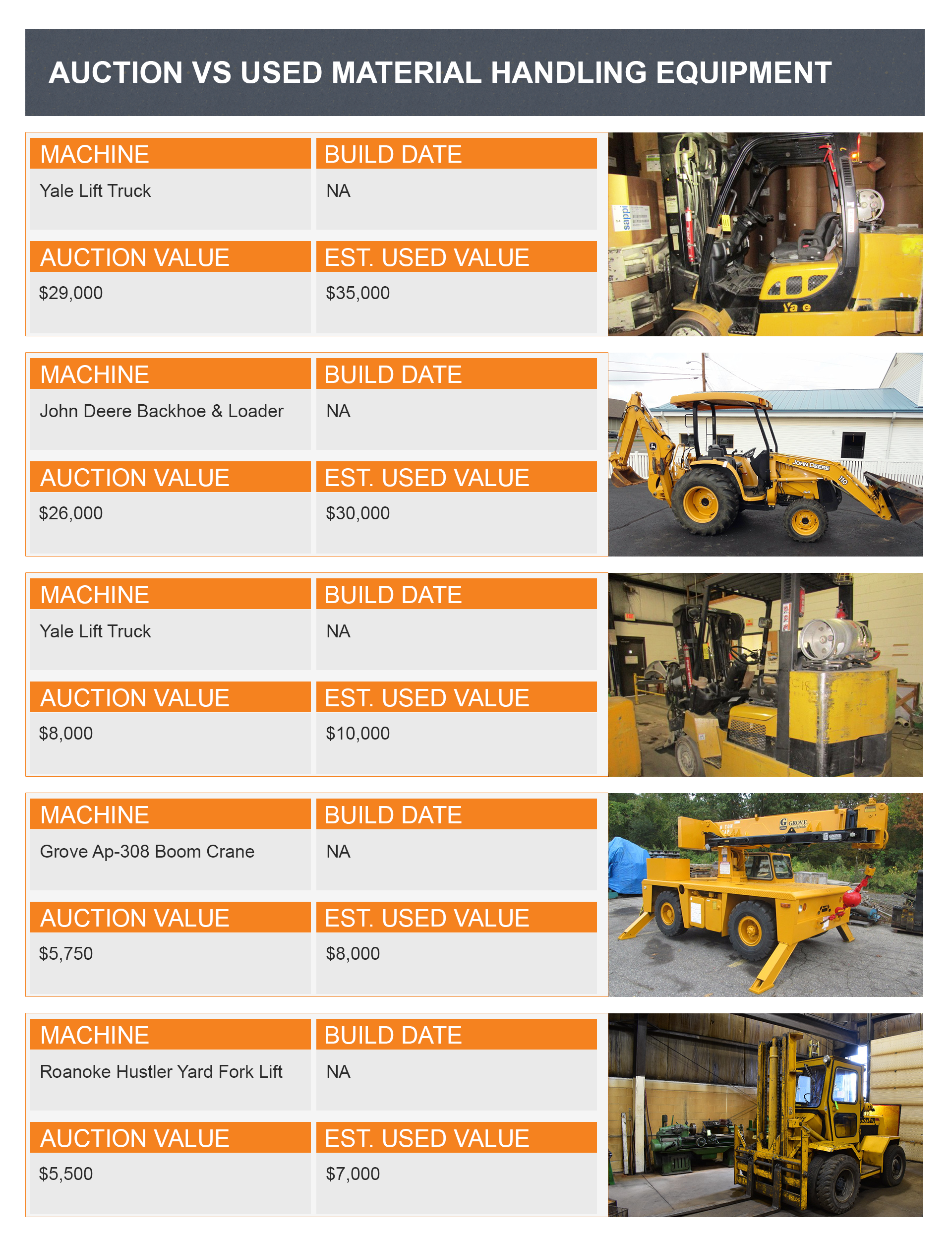 used material handling equipment infographic